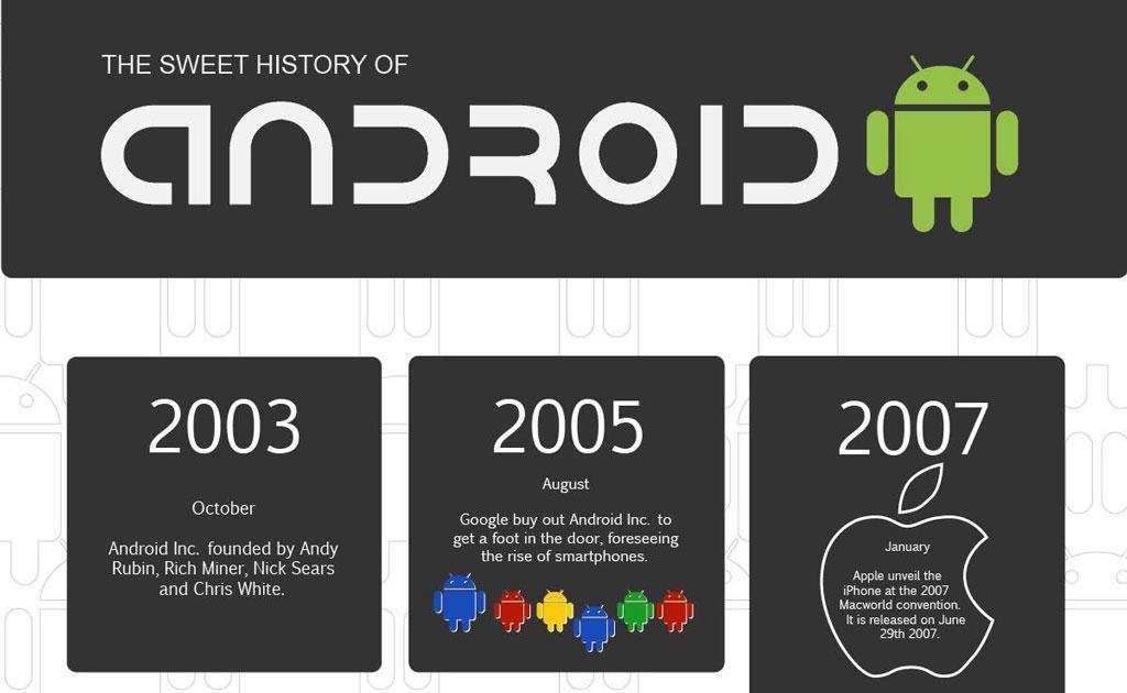 Historia Androida fragment